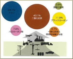 地球温暖化原因物質.jpg